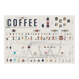 Affiche The Compendious Coffee Chart